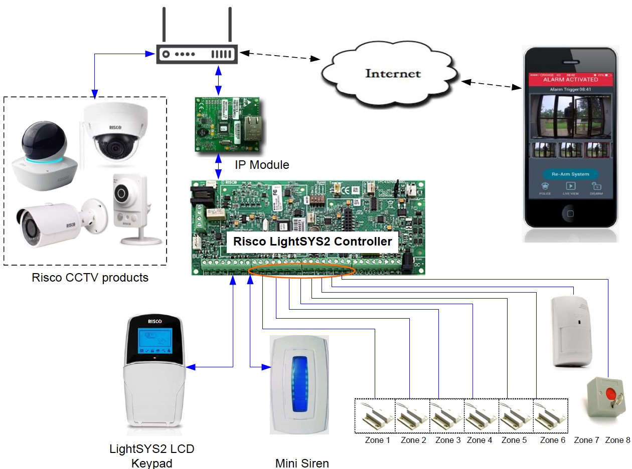 Typical System architecture of wired Solution with cctv camera