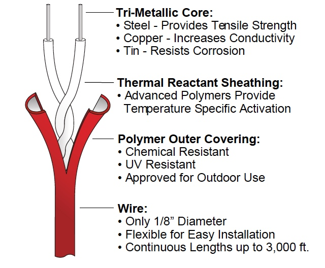 ThermoCable Data Sheet