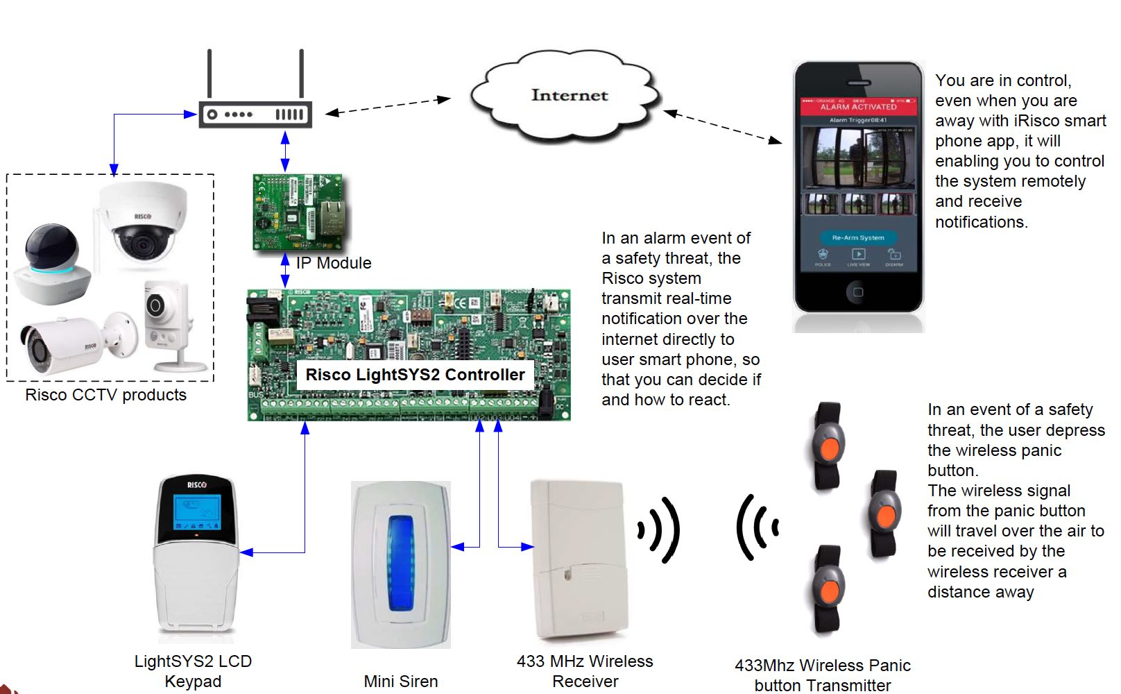 Typical System architecture of hybrid panic alarm system with cctv camera